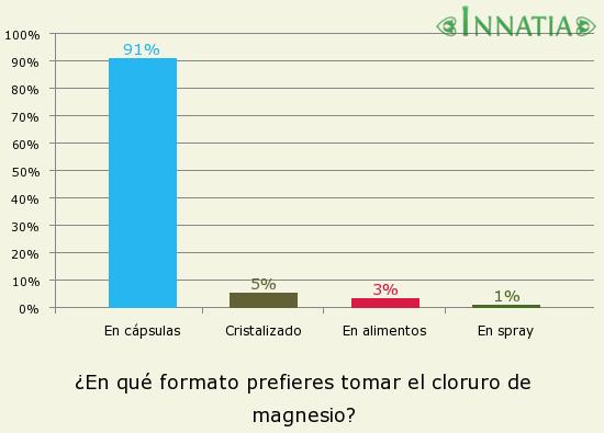 Gráfico de la encuesta: ¿En qué formato prefieres tomar el cloruro de magnesio?