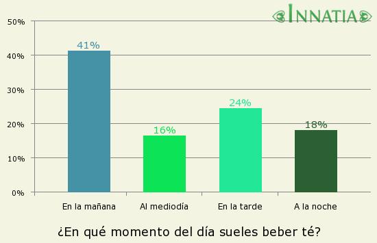 Gráfico de la encuesta: ¿En qué momento del día sueles beber té?