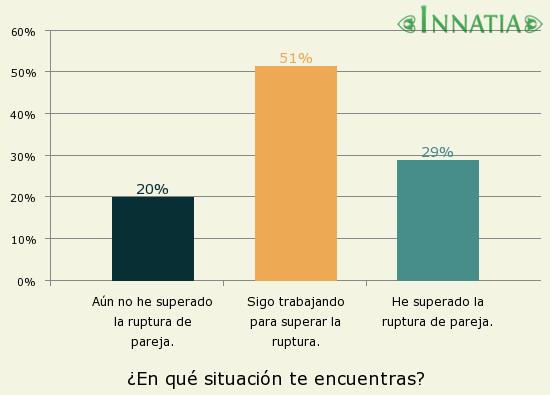 Gráfico de la encuesta: ¿En qué situación te encuentras?