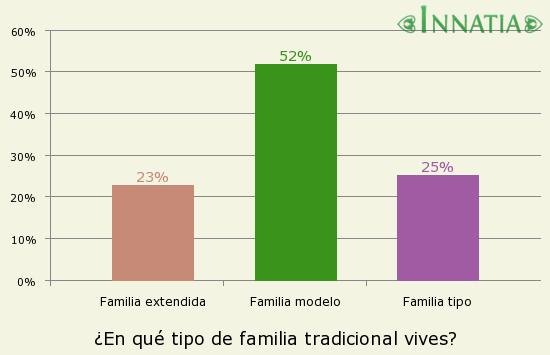 Caracter sticas de la familia tradicional c mo es el for Tipos de familia pdf