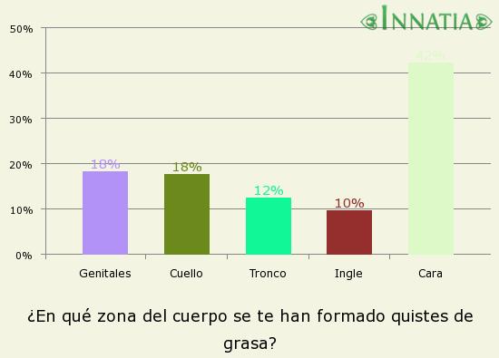 Gráfico de la encuesta: ¿En qué zona del cuerpo se te han formado quistes de grasa?