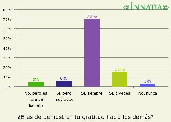 Gráfico de la encuesta: ¿Eres de demostrar tu gratitud hacia los demás?