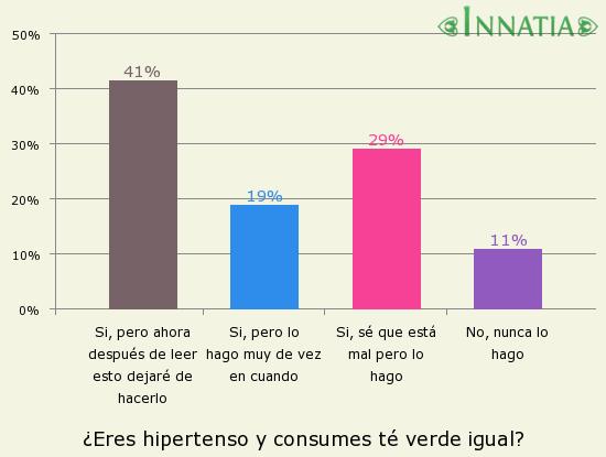 Gráfico de la encuesta: ¿Eres hipertenso y consumes té verde igual?