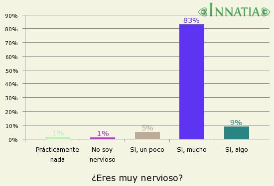 Gráfico de la encuesta: ¿Eres muy nervioso?