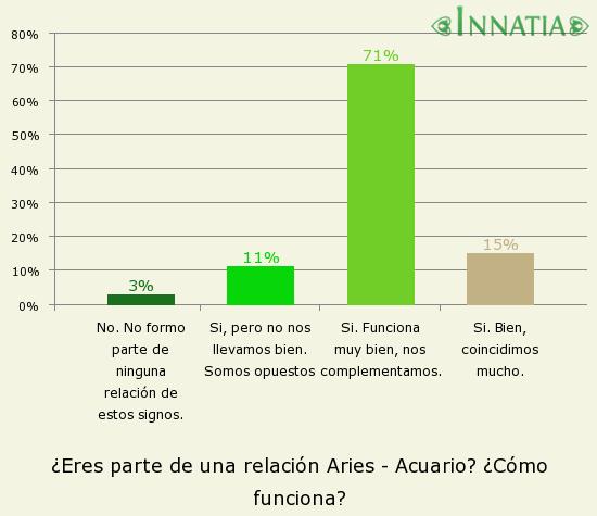Gráfico de la encuesta: ¿Eres parte de una relación Aries - Acuario? ¿Cómo funciona?