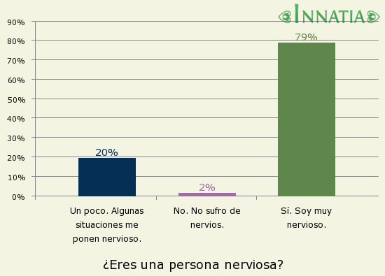Gráfico de la encuesta: ¿Eres una persona nerviosa?