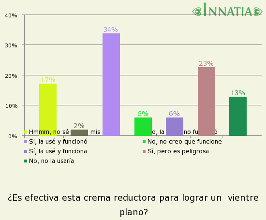 Gráfico de la encuesta: ¿Es efectiva esta crema reductora para lograr un  vientre plano?