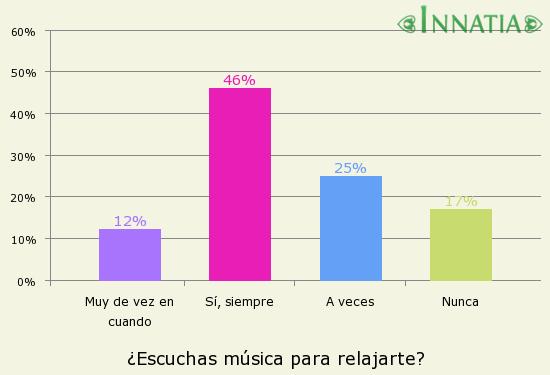 Gráfico de la encuesta: ¿Escuchas música para relajarte?