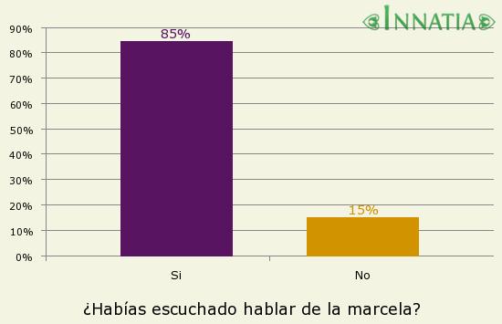 Gráfico de la encuesta: ¿Habías escuchado hablar de la marcela?