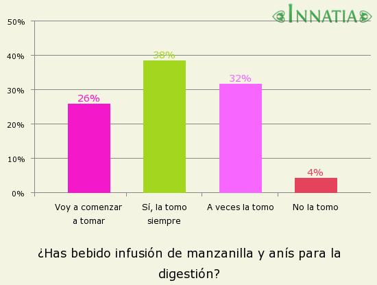 Gráfico de la encuesta: ¿Has bebido infusión de manzanilla y anís para la digestión?