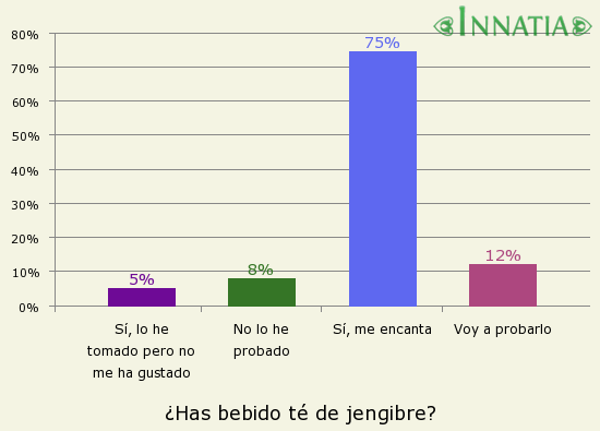 Gráfico de la encuesta: ¿Has bebido té de jengibre?