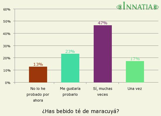 Gráfico de la encuesta: ¿Has bebido té de maracuyá?