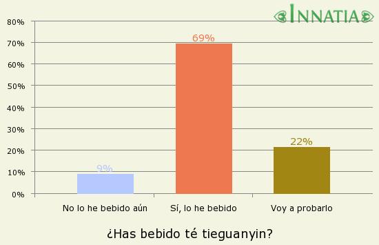 Gráfico de la encuesta: ¿Has bebido té tieguanyin?