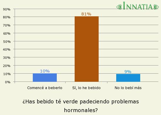 Gráfico de la encuesta: ¿Has bebido té verde padeciendo problemas hormonales?