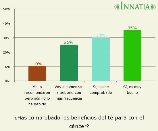 Gráfico de la encuesta: ¿Has comprobado los beneficios del té para con el cáncer?