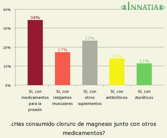 Gráfico de la encuesta: ¿Has consumido cloruro de magnesio junto con otros medicamentos?