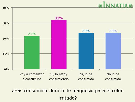 Gráfico de la encuesta: ¿Has consumido cloruro de magnesio para el colon irritado?
