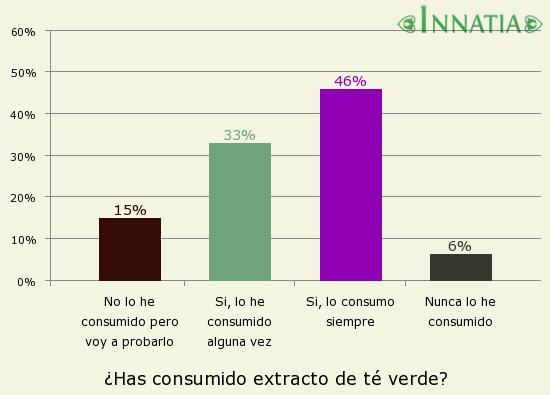 Gráfico de la encuesta: ¿Has consumido extracto de té verde?