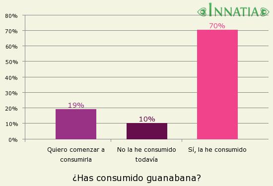 Gráfico de la encuesta: ¿Has consumido guanabana?