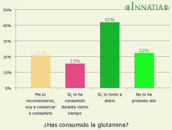 Glutamin kapszula :: GreenFood Nutrition s.r.o
