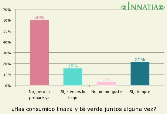 Gráfico de la encuesta: ¿Has consumido linaza y té verde juntos alguna vez?