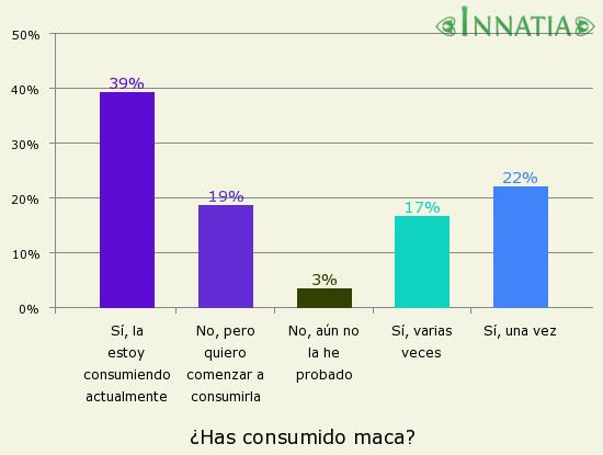 Gráfico de la encuesta: ¿Has consumido maca?