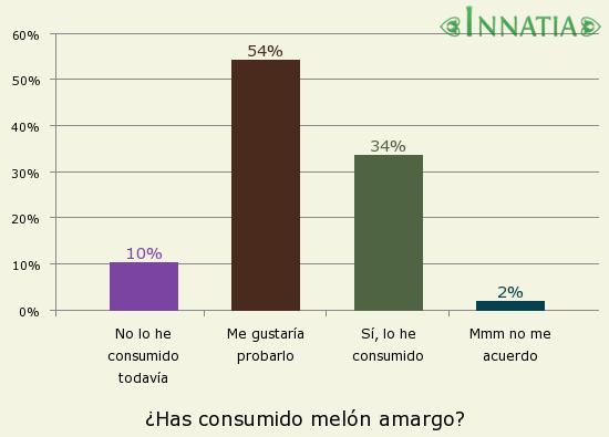 Gráfico de la encuesta: ¿Has consumido melón amargo?