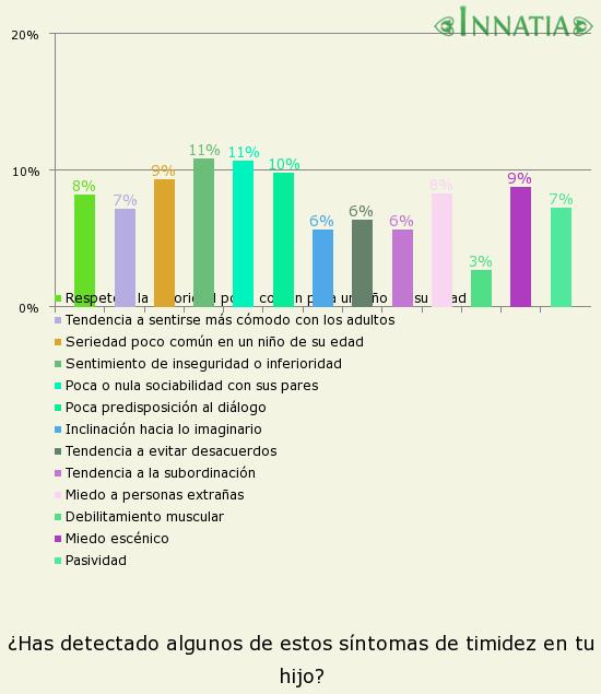 Gráfico de la encuesta: ¿Has detectado algunos de estos síntomas de timidez en tu hijo?