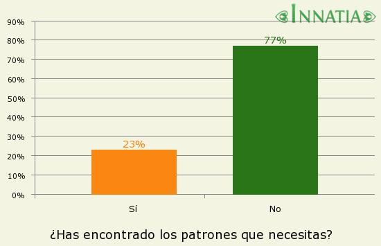 Gráfico de la encuesta: ¿Has encontrado los patrones que necesitas?