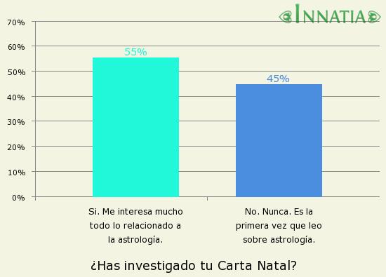 Gráfico de la encuesta: ¿Has investigado tu Carta Natal?