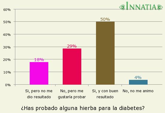 Las hierbas chinas, buenas para la diabetes - Innatia.com