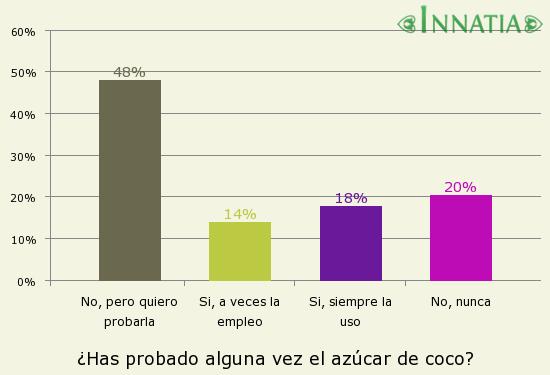 Gráfico de la encuesta: ¿Has probado alguna vez el azúcar de coco?