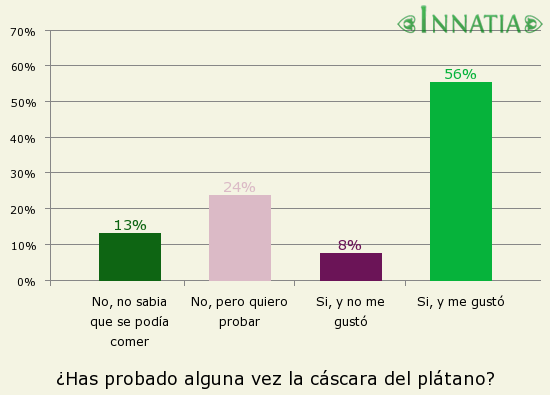 Gráfico de la encuesta: ¿Has probado alguna vez la cáscara del plátano?