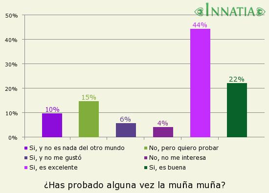 Gráfico de la encuesta: ¿Has probado alguna vez la muña muña?