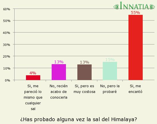 Gráfico de la encuesta: ¿Has probado alguna vez la sal del Himalaya?