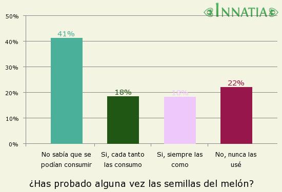 Gráfico de la encuesta: ¿Has probado alguna vez las semillas del melón?