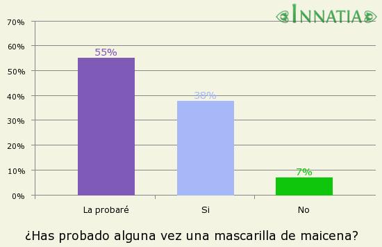 Gráfico de la encuesta: ¿Has probado alguna vez una mascarilla de maicena?