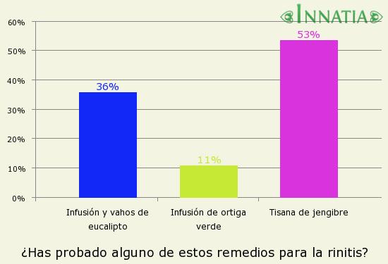 Gráfico de la encuesta: ¿Has probado alguno de estos remedios para la rinitis?