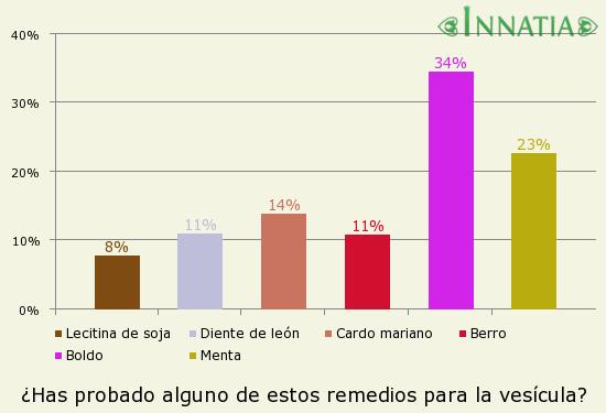 Gráfico de la encuesta: ¿Has probado alguno de estos remedios para la vesícula?