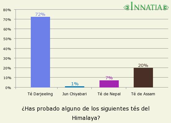 Gráfico de la encuesta: ¿Has probado alguno de los siguientes tés del Himalaya?