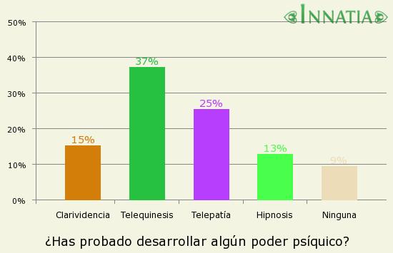 Gráfico de la encuesta: ¿Has probado desarrollar algún poder psíquico?