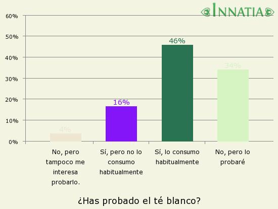 Gráfico de la encuesta: ¿Has probado el té blanco?