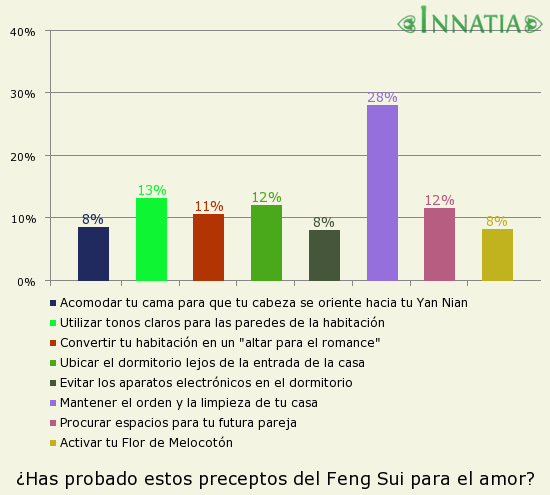 Gráfico de la encuesta: ¿Has probado estos preceptos del Feng Sui para el amor?