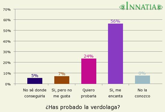 Gráfico de la encuesta: ¿Has probado la verdolaga?