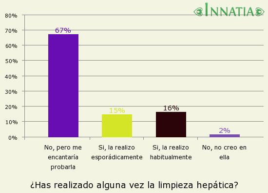 Gráfico de la encuesta: ¿Has realizado alguna vez la limpieza hepática?