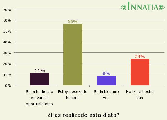 Gráfico de la encuesta: ¿Has realizado esta dieta?