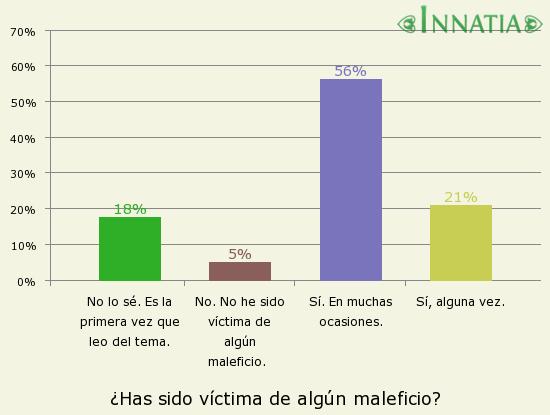 Gráfico de la encuesta: ¿Has sido víctima de algún maleficio?