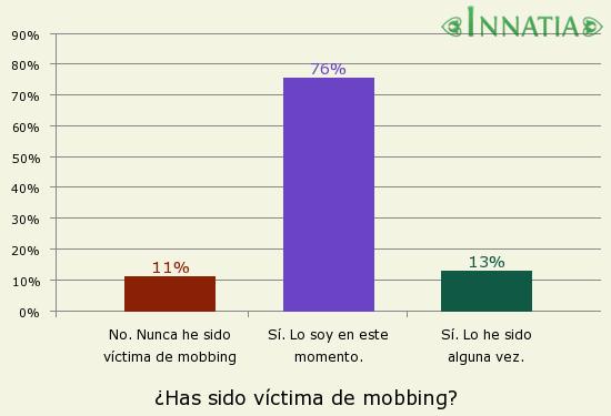 Gráfico de la encuesta: ¿Has sido víctima de mobbing?