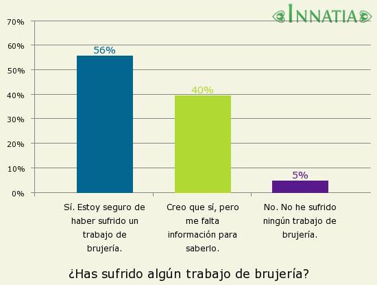 Gráfico de la encuesta: ¿Has sufrido algún trabajo de brujería?