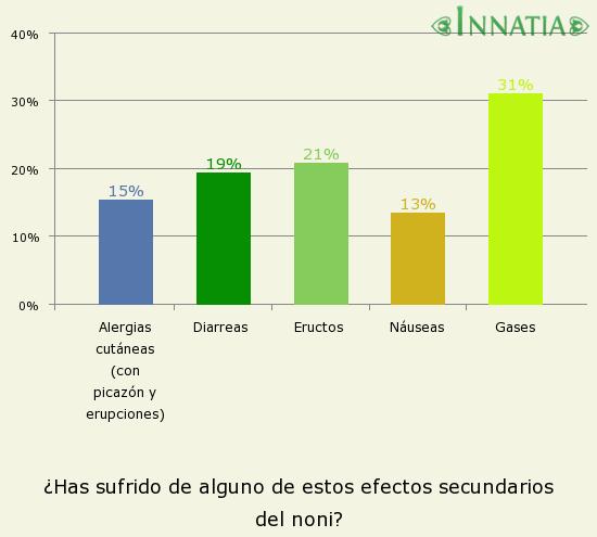 Gráfico de la encuesta: ¿Has sufrido de alguno de estos efectos secundarios del noni?